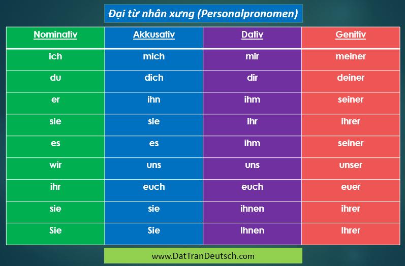 Tiếng Đức cơ bản - Bảng cần nhớ trong tiếng Đức 11