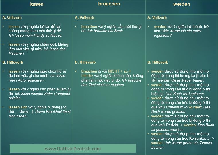 Tiếng Đức cơ bản - Bảng cần nhớ trong tiếng Đức 18