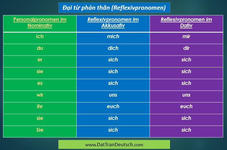 Tiếng Đức cơ bản - Bảng cần nhớ trong tiếng Đức 12