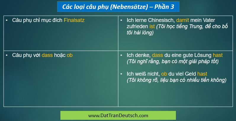 Tiếng Đức cơ bản - Bảng cần nhớ trong tiếng Đức 22