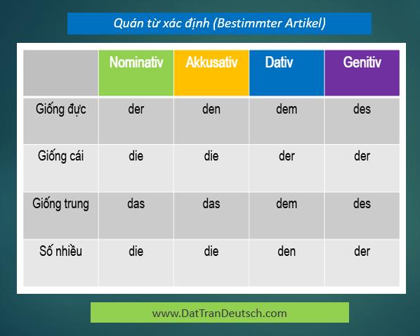 Tiếng Đức cơ bản - Bảng cần nhớ trong tiếng Đức 4