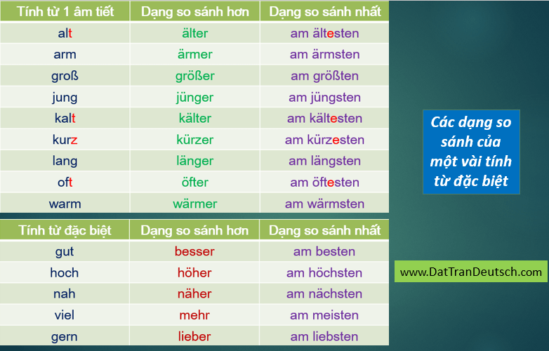 Tiếng Đức cơ bản - Bảng cần nhớ trong tiếng Đức 14