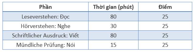 Học tiếng Đức miễn phí với DatTranDeutsch - Cấu trúc điểm của kỳ thi B2
