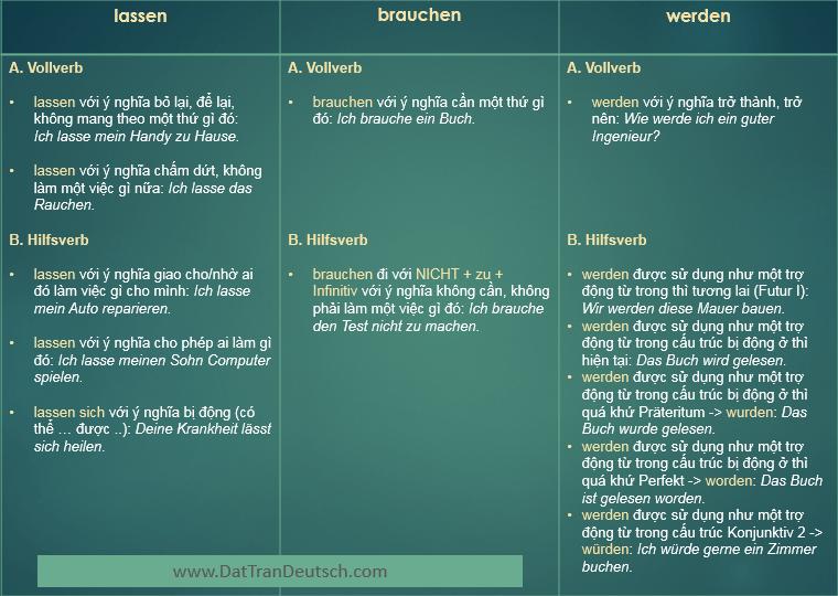 Cách sử dụng lassen, brauchen, werden trong tiếng Đức