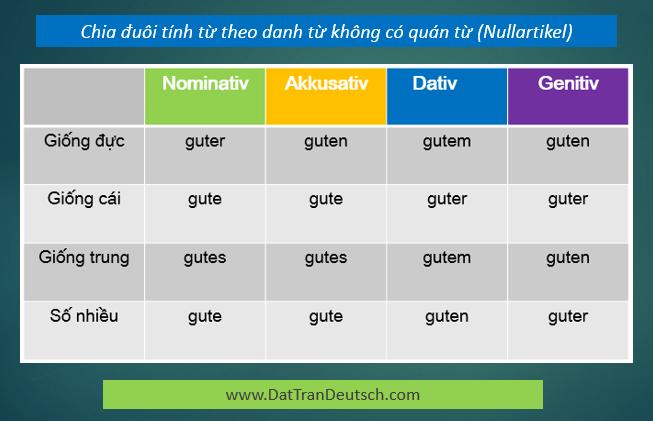 Tiếng Đức cơ bản - Bảng chia đuôi tính từ với danh từ không có quán từ