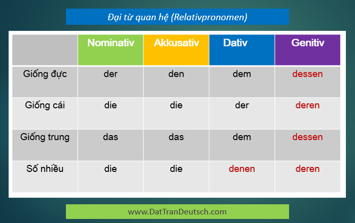 Tiếng Đức cơ bản - Bảng đại từ quan hệ