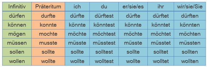 Học tiếng Đức miễn phí với DatTranDeutsch - Konjunktiv 2 cho Modalverben