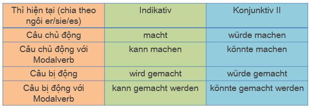 Học tiếng Đức miễn phí với DatTranDeutsch - Tổng hợp cách chia Konjunktiv 2 ở thì hiện tại