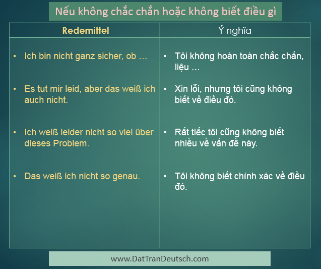 Học tiếng Đức miễn phí với DatTranDeutsch - Các mẫu câu dùng khi không chắc chắn về một điều gì đó