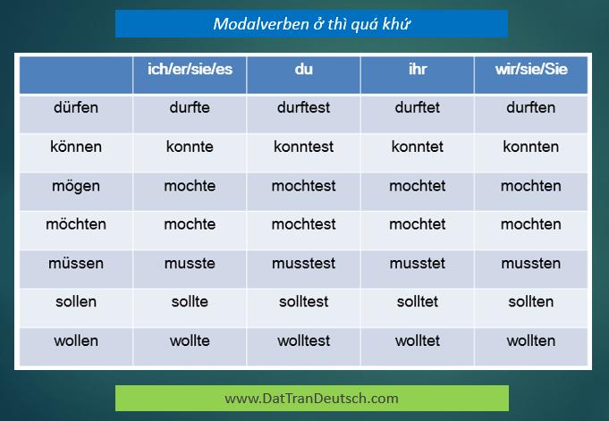 Tiếng Đức cơ bản - Bảng Modalverb ở thì quá khứ