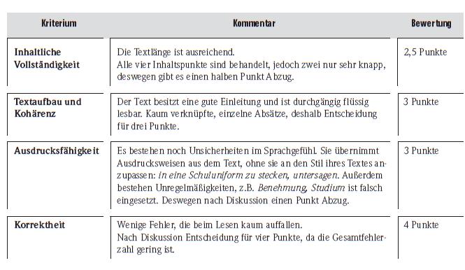 Học tiếng Đức miễn phí với DatTranDeutsch - Bài thi B2 đánh giá cho điểm phần viết 1