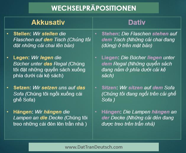 Tiếng Đức cơ bản - Bảng cần nhớ trong tiếng Đức 7