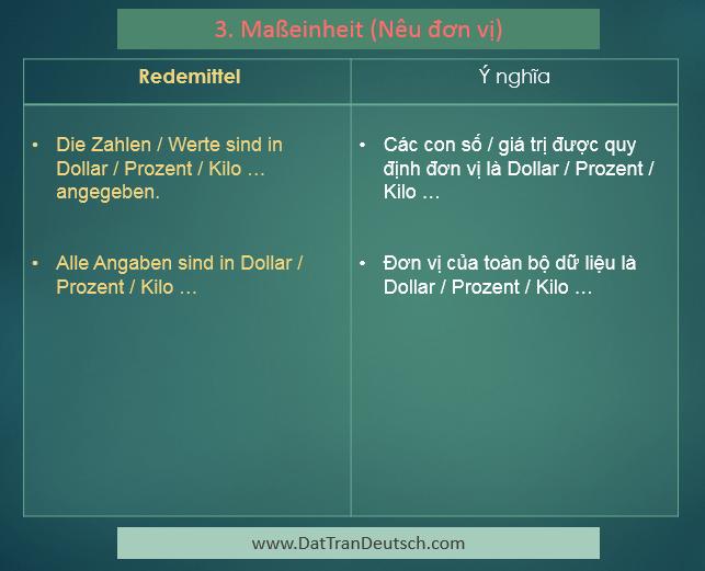 Các mẫu câu để miêu tả biểu đồ trong tiếng Đức 3