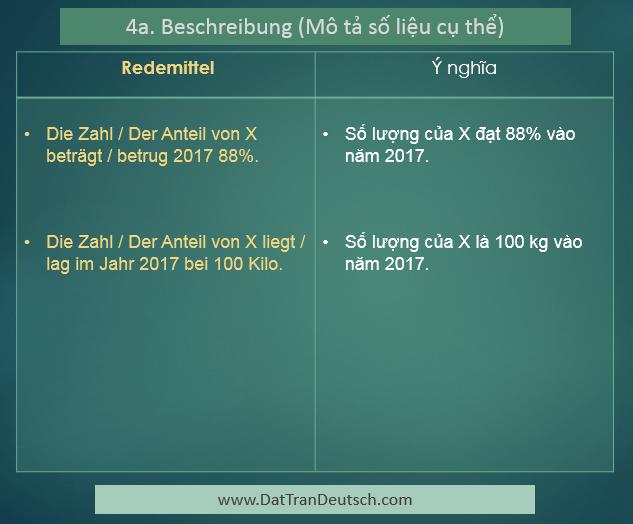Các mẫu câu để miêu tả biểu đồ trong tiếng Đức 4a