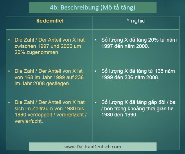 Các mẫu câu để miêu tả biểu đồ trong tiếng Đức 4b