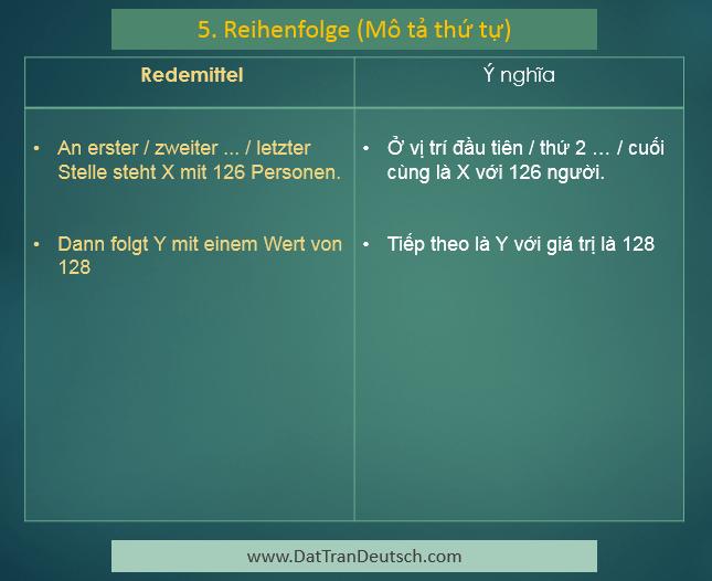 Các mẫu câu để miêu tả biểu đồ trong tiếng Đức 5