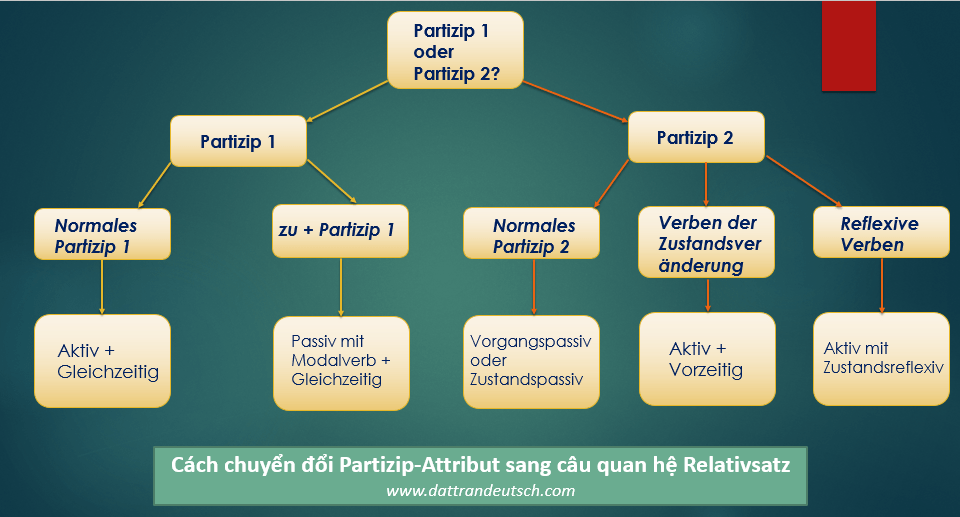 Cách chuyển đổi Partizip-Attribut sang câu quan hệ Relativsatz